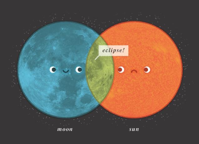 Eclipse Venn Diagram By Anna Axilla