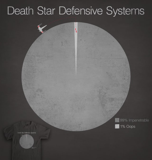 Death Star Defensive Systems. by 5eth on Threadless